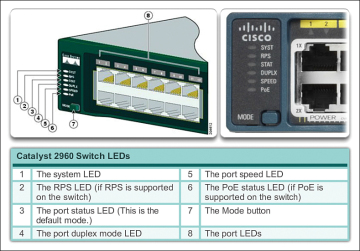 Basic Switch Configuration (2 1) > Cisco Networking