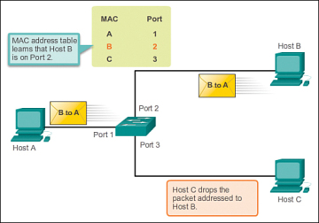 Switch Security: Management and Implementation (2 2) > Cisco