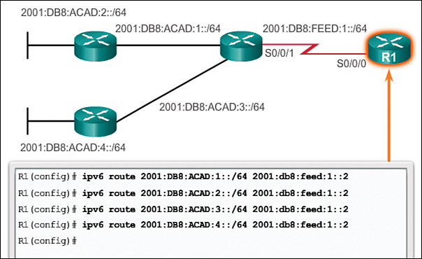 Configure Summary and Floating Static Routes (2 4) > Cisco