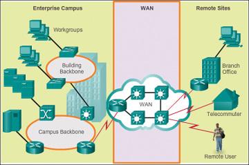WAN Technologies Overview (2.1) > Cisco Networking Academy ...
