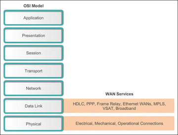 WAN Operations (2.1.2) > Cisco Networking Academy Connecting ... on dsl network diagram, phone line hook up diagram, dsl hookup diagram, dsl wire, dsl connection diagram, how does dsl work diagram, dsl logo, dsl building diagram, dsl line diagram, dsl filter diagram, dsl circuit diagram, dsl service,