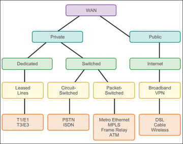 Selecting a WAN Technology (2.2) > Cisco Networking Academy ...