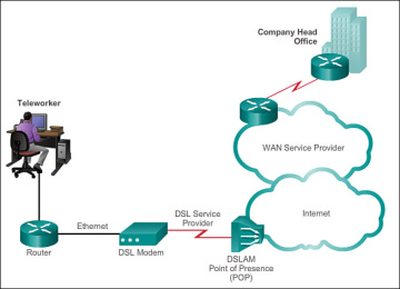Public wan infrastructure 223 cisco networking academy figure 2 23 sample dsl topology publicscrutiny Image collections