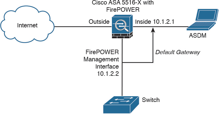 Cisco ASA FirePOWER Management Options > Introduction to and Design