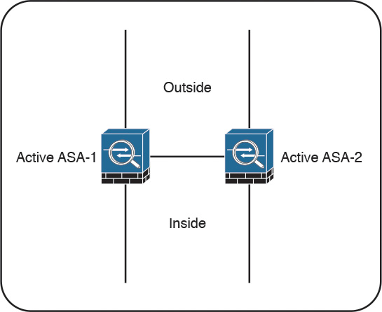 Cisco ASA FirePOWER Services and Failover > Introduction to