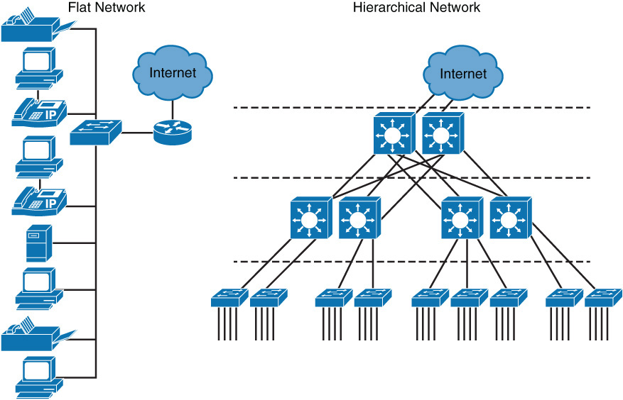 Implementing cisco ip switched networks switch foundation learning implementing cisco ip switched networks switch foundation learning guide network design fundamentals campus network structure ccuart Images