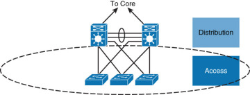 Implementing Cisco IP Switched Networks (SWITCH) Foundation Learning