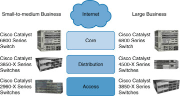Types of Cisco Switches > Implementing Cisco IP Switched Networks