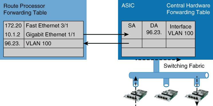 Types of Cisco Switches > Implementing Cisco IP Switched
