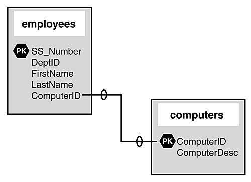 Types of Table Relationships | MySQL: Learning the Database Design