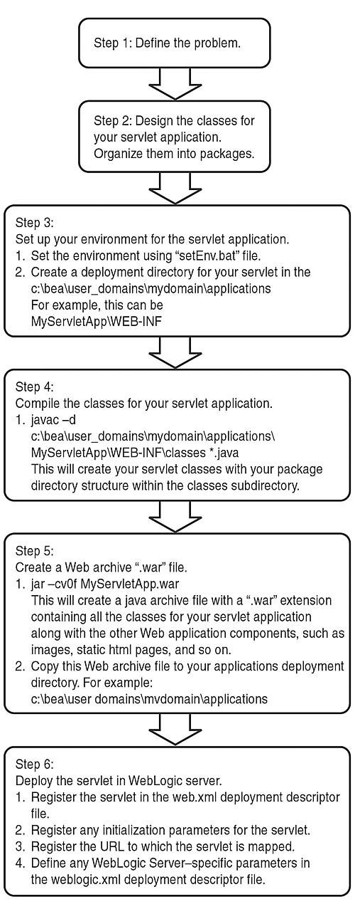 BEA WebLogic Server 7 0: Working with Servlets