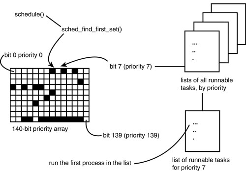 The scheduling algorithm the linux process scheduler informit ccuart Image collections