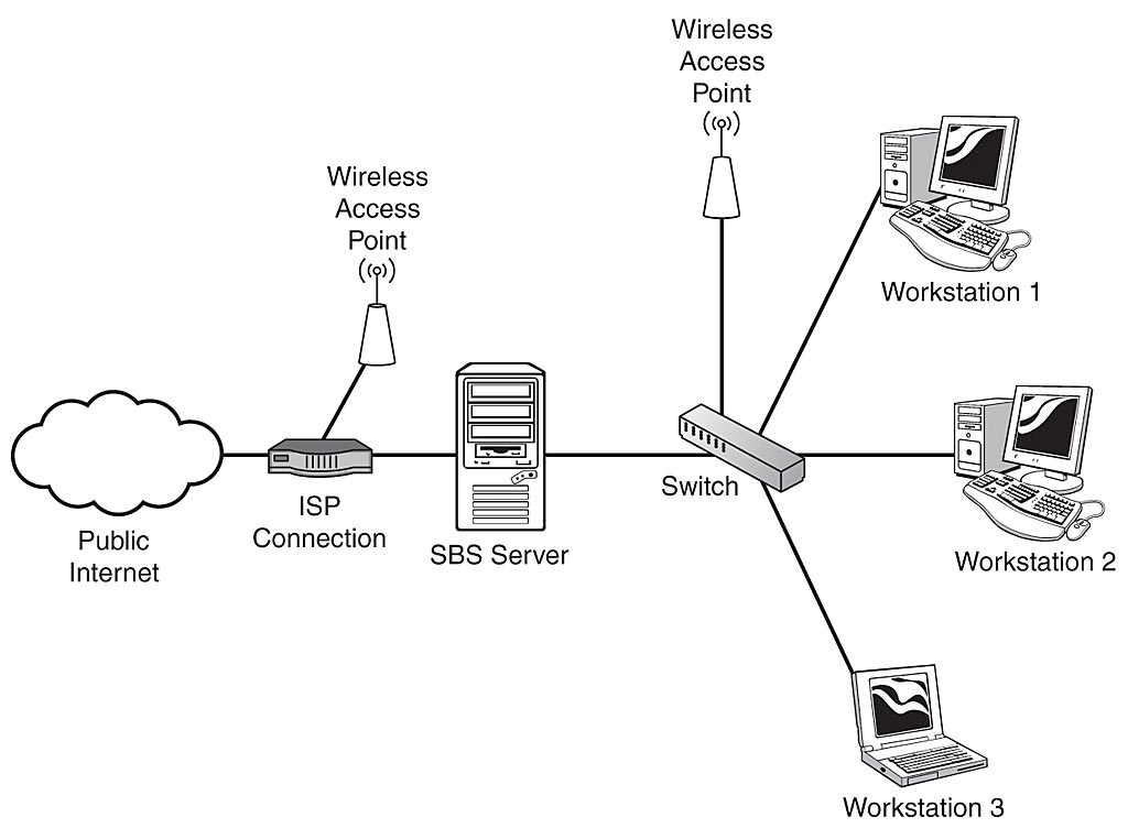 isp network diagram