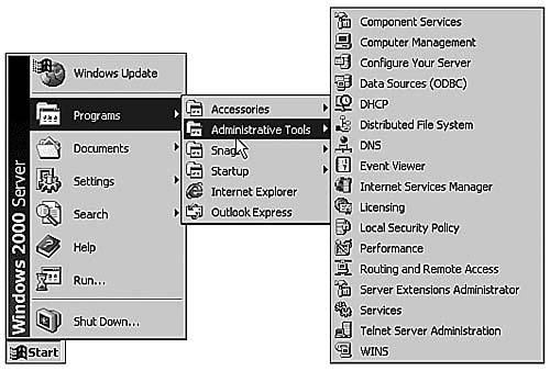 Windows Enterprise Technologies |  NET Enterprise Servers