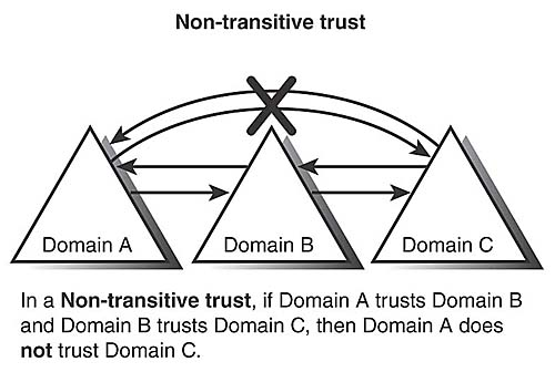 Trusts | Active Directory Structure | Pearson IT Certification