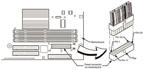 Motherboard Power Connectors | Power Supply and Chassis/Case | InformIT