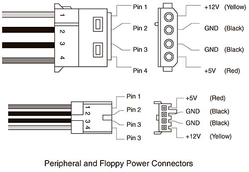 [SCHEMATICS_4LK]  Peripheral Power Connectors | PC Repair and Maintenance: In-depth Look at  Power Supply | InformIT | Wiring Diagram Further Floppy Drive Connector Pins On |  | InformIT
