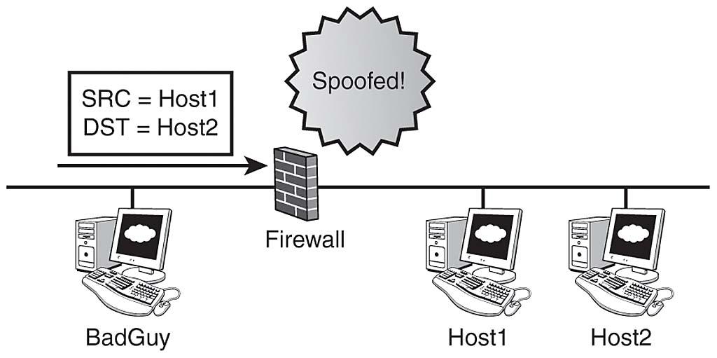 Anti-Spoofing | Check Point CCSA Exam Cram: Defining