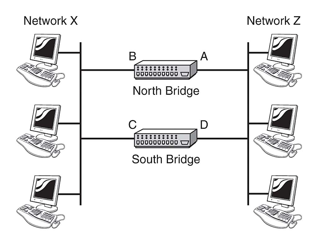 Bridges | Understanding Networking Components and Devices