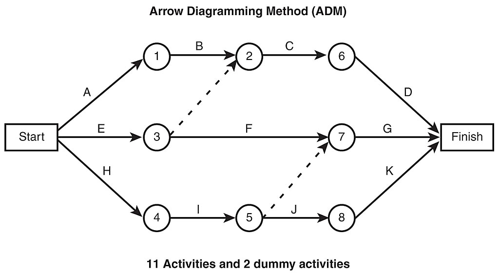 computer network administrator  arrow network diagram