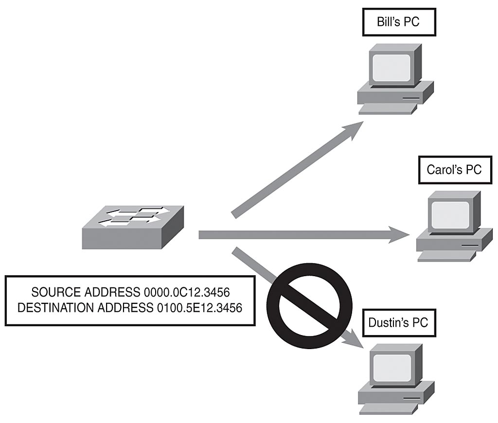 Data Link Protocols | Data Link Networking Concepts