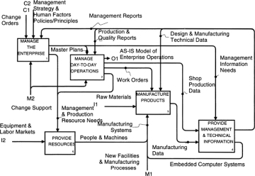 understanding a top level idef0 diagram of an enterprise  : idef0 diagram - findchart.co