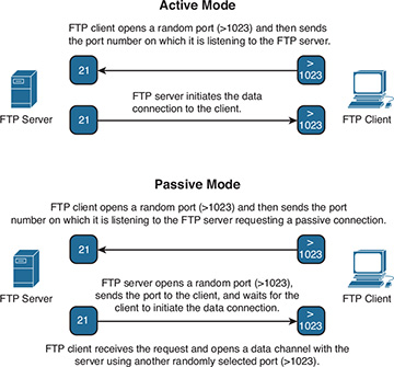 File Transfer Protocol > CCIE Security v4.0 Quick Reference ...