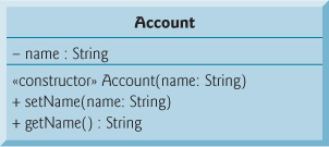 3 4 Account Class: Initializing Objects with Constructors
