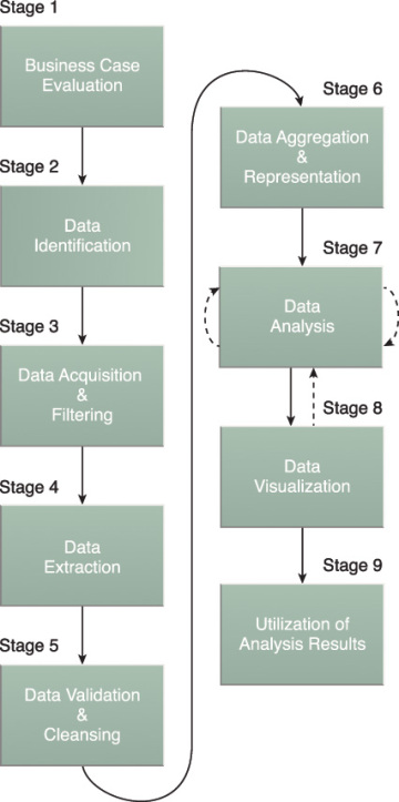Big Data Analytics Lifecycle | Big Data Adoption and