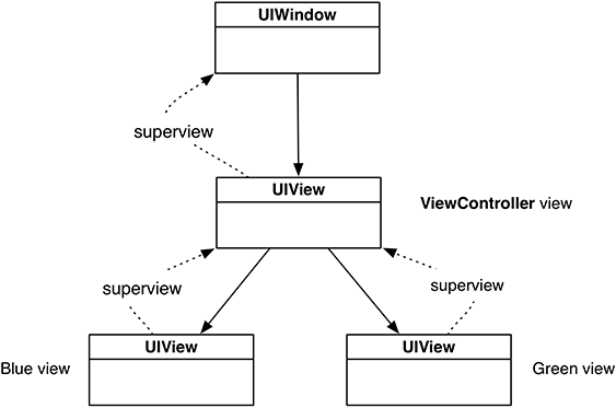 Views and Frames | Views and the View Hierarchy in iOS Programming