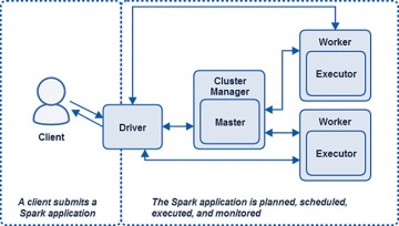 How Applications are Executed on a Spark Cluster | Anatomy