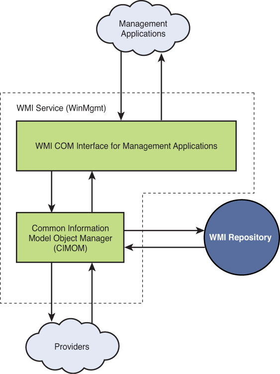 A WMI Primer   Looking Inside System Center 2012 Configuration