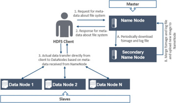 Hdfs Architecture Introduction To Hadoop Distributed File System Versions 1 0 And 2 0 Informit