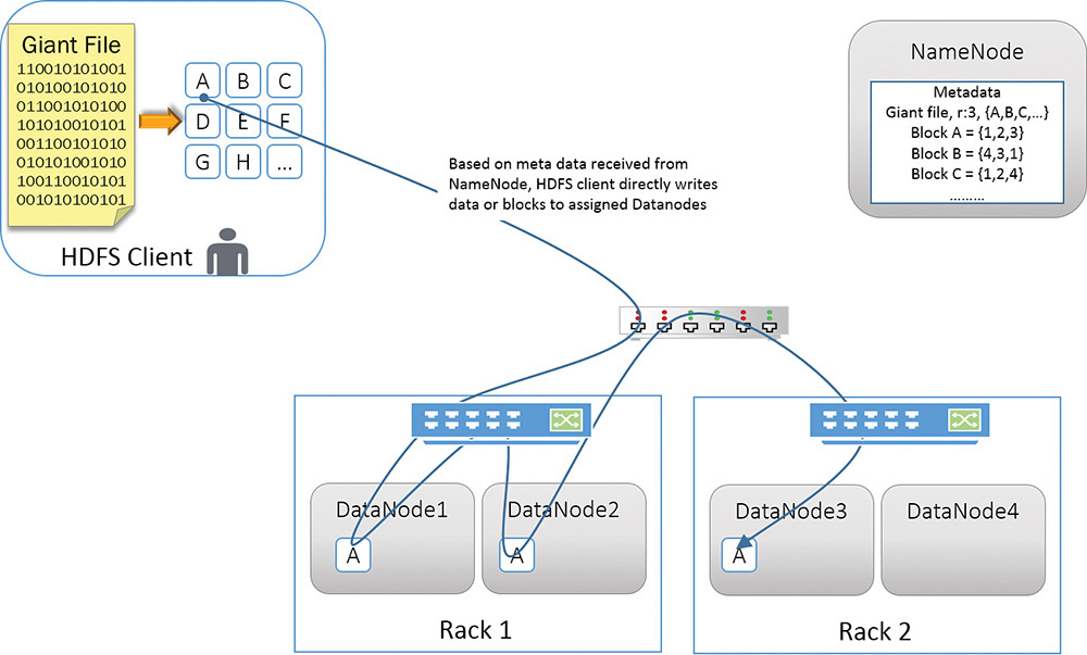 HDFS Architecture   Introduction to Hadoop Distributed File System ...
