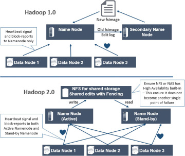 What's New in HDFS 2 0 | Introduction to Hadoop Distributed