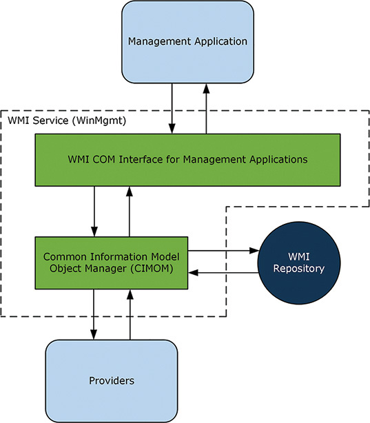 A WMI Primer | Looking Inside Microsoft Configuration Manager