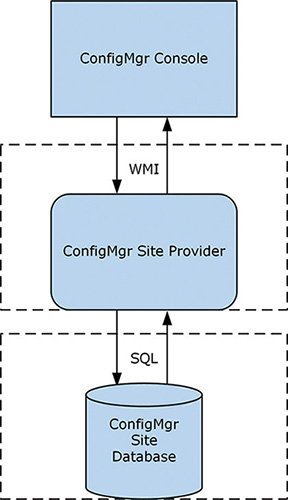 Configuration Manager and WMI | Looking Inside Microsoft