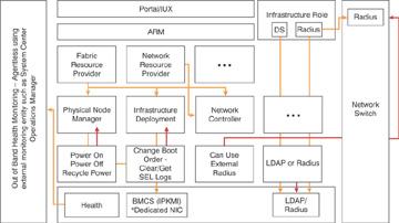 Azure Stack Internals Azure Stack Architecture Informit