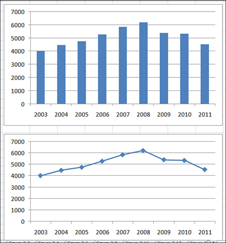 Creating Microsoft Excel Charts That Show Trends Choosing A Chart Type Informit