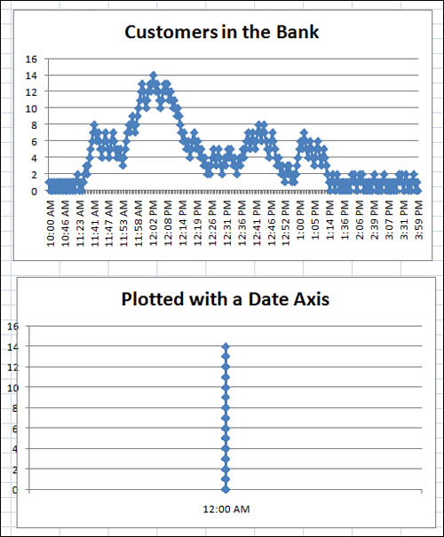 Understanding date based axis versus category based axis in trend understanding date based axis versus category based axis in trend charts creating microsoft excel charts that show trends informit ccuart Image collections