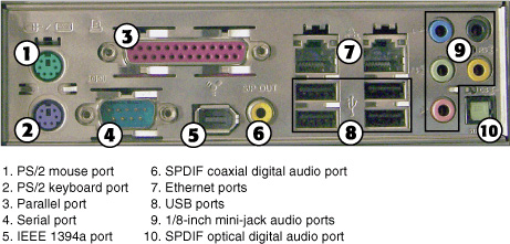 i o ports and devices understanding i o ports pearson it schematic of computer ports i o ports and devices understanding i o ports pearson it certification
