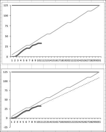 Adding an automatic trendline to a chart creating charts in excel figure 331 ccuart Images