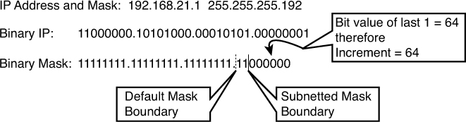 subnetting questions and answers