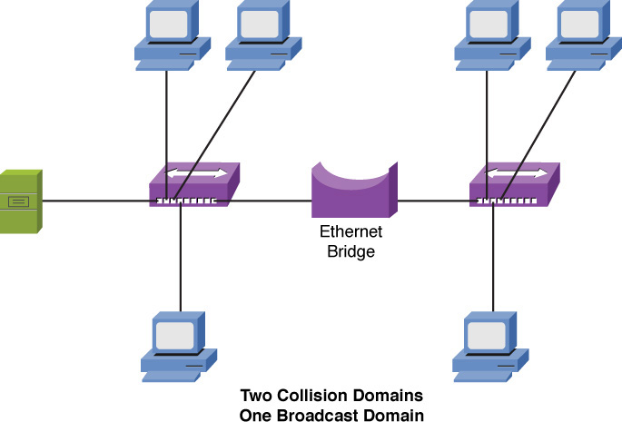 comptia network n10 006 cert guide network components foundation rh pearsonitcertification com