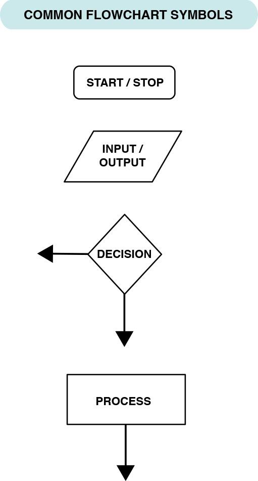 Pseudocode And Flowcharting Rsvp Rsvp Robot Scenario Visual