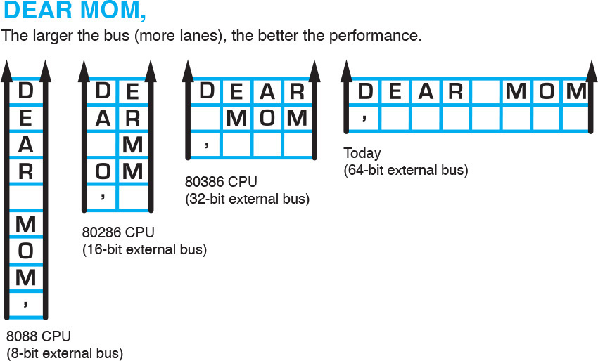 Processor Basics | On the Motherboard | Pearson IT Certification
