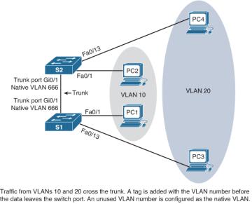 VLAN Segmentation (3 1) > Cisco Networking Academy's