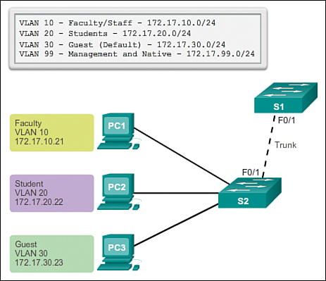 VLAN Trunks (3 2 2) > Cisco Networking Academy's Introduction to VLANs