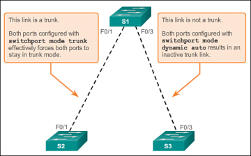 Dynamic Trunking Protocol (3 2 3) > Cisco Networking