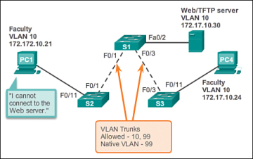 Troubleshoot vlans and trunks 324 cisco networking academys figure 3 22 ip issue within a vlan ccuart Images